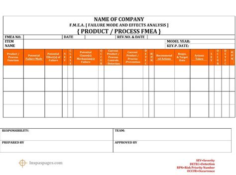 FMEA [Failure Mode Effects Analysis] Template | format