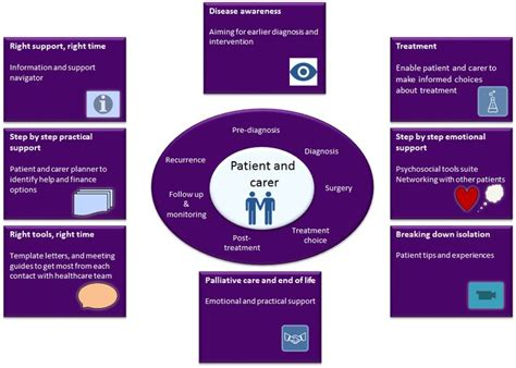 Info graphic showing benefits mHealth   Health app