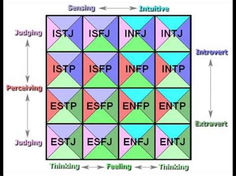 ENFP pt 4 Introverted and Extroverted Feeling - MBTI - YouTube