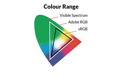 All about color Space !!! Adobe RGB (1998) vs sRGB vs