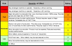 Failure Modes and Effects Analysis - FMEA fully editable