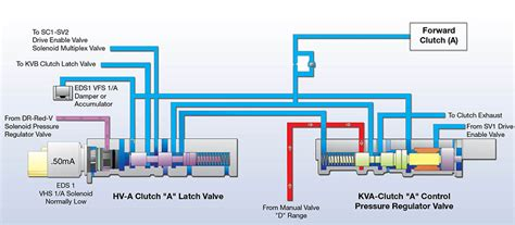 Sonnax Latch It: Latching Valves in the 6R60/80 & 6R140
