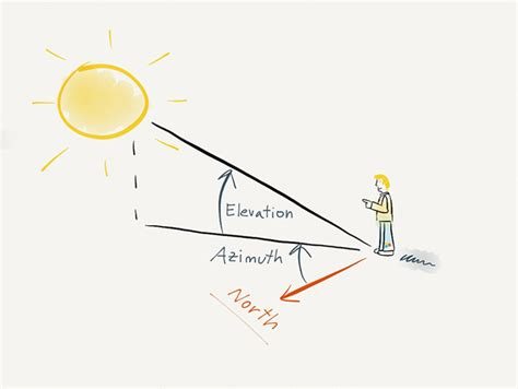 Understanding Azimuth and Elevation | PhotoPills