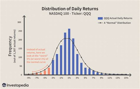 An Introduction to Value at Risk (VAR)