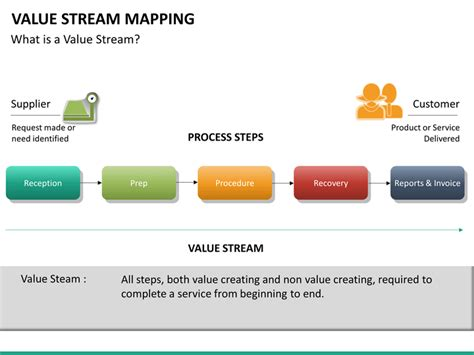 Value Stream Mapping PowerPoint Template   SketchBubble
