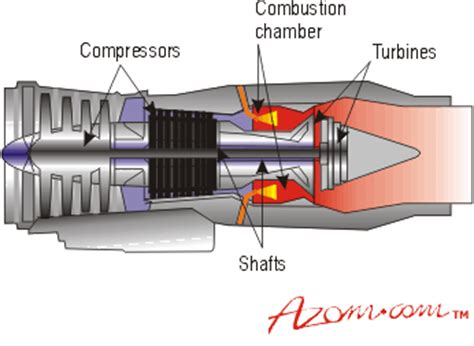 Advanced Materials in Jet Engines