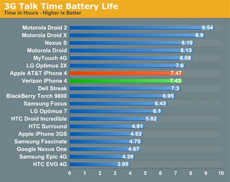 Battery Life and Conclusion - Verizon iPhone 4: Thoroughly