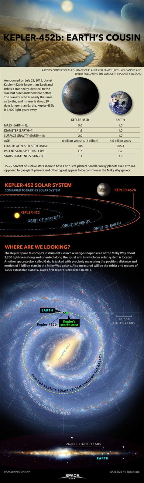 Earth's Cousin Found: All About Exoplanet Kepler-452b