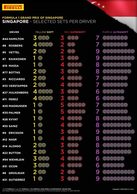 Ultrasofts the tyre of choice for Singapore