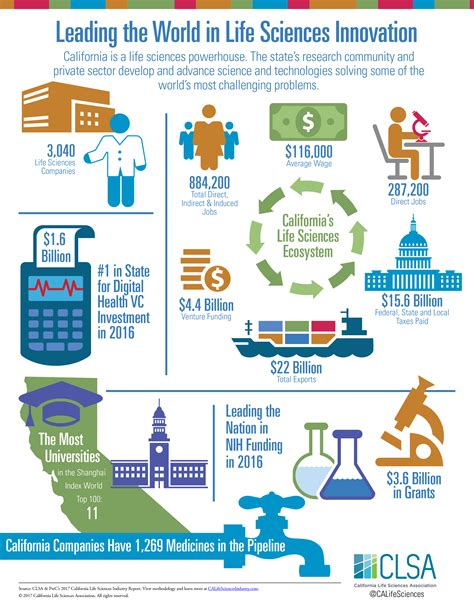 Infographic: Leading the World in Life Sciences Innovation