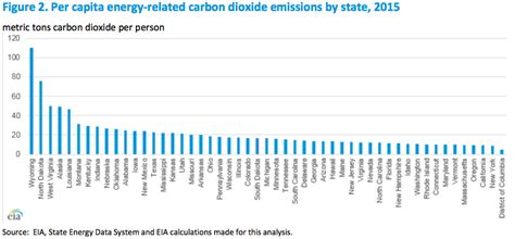 New report highlights how American CO2 emissions have