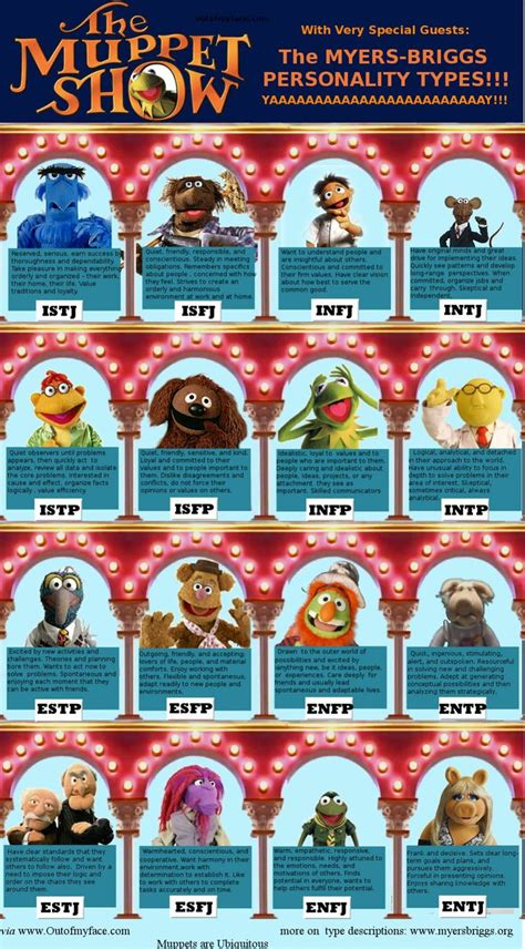 The Muppets MBTI Chart by MBTI-Characters on DeviantArt