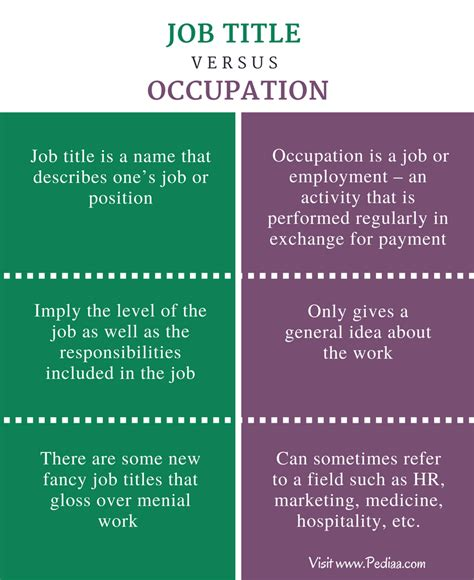 Difference Between Job Title and Occupation | Definition